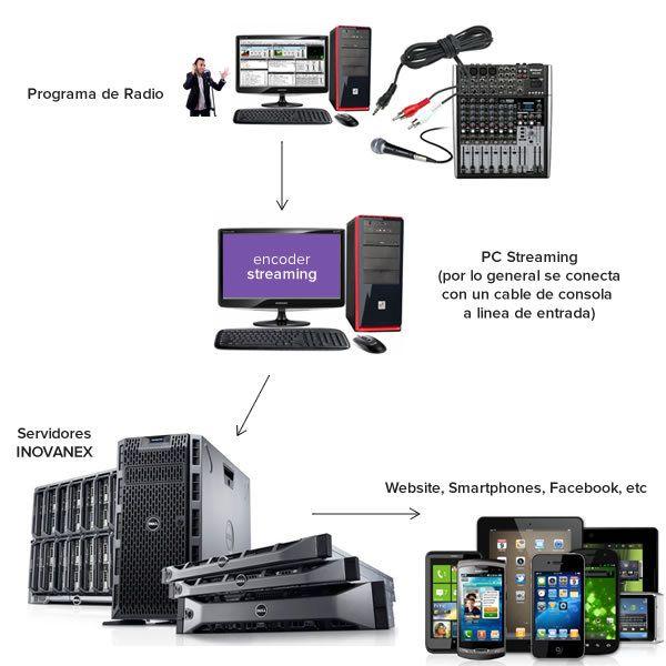 como-hacer-radio-en-internet